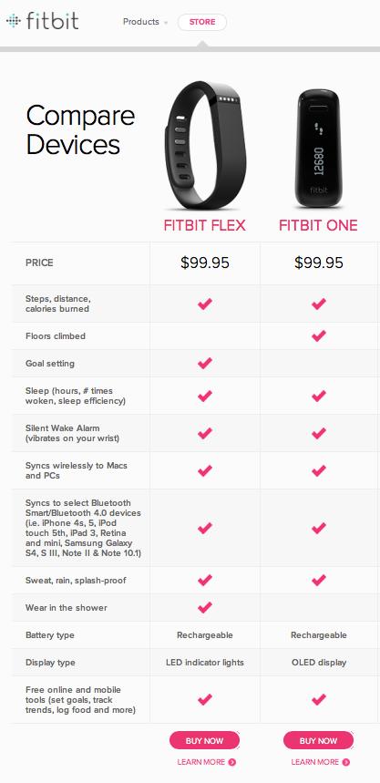 FitBit Compare